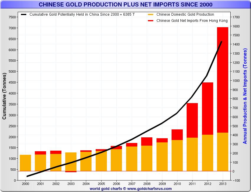production-or-importations-nettes-depuis-2000