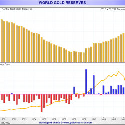 World-gold-reserve-changes