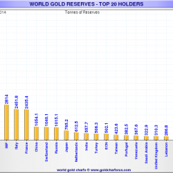 world-gold-reserves-top-20-holders